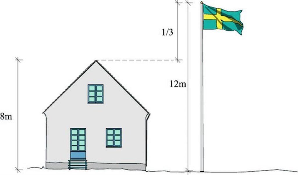 vimpel längd flaggstång