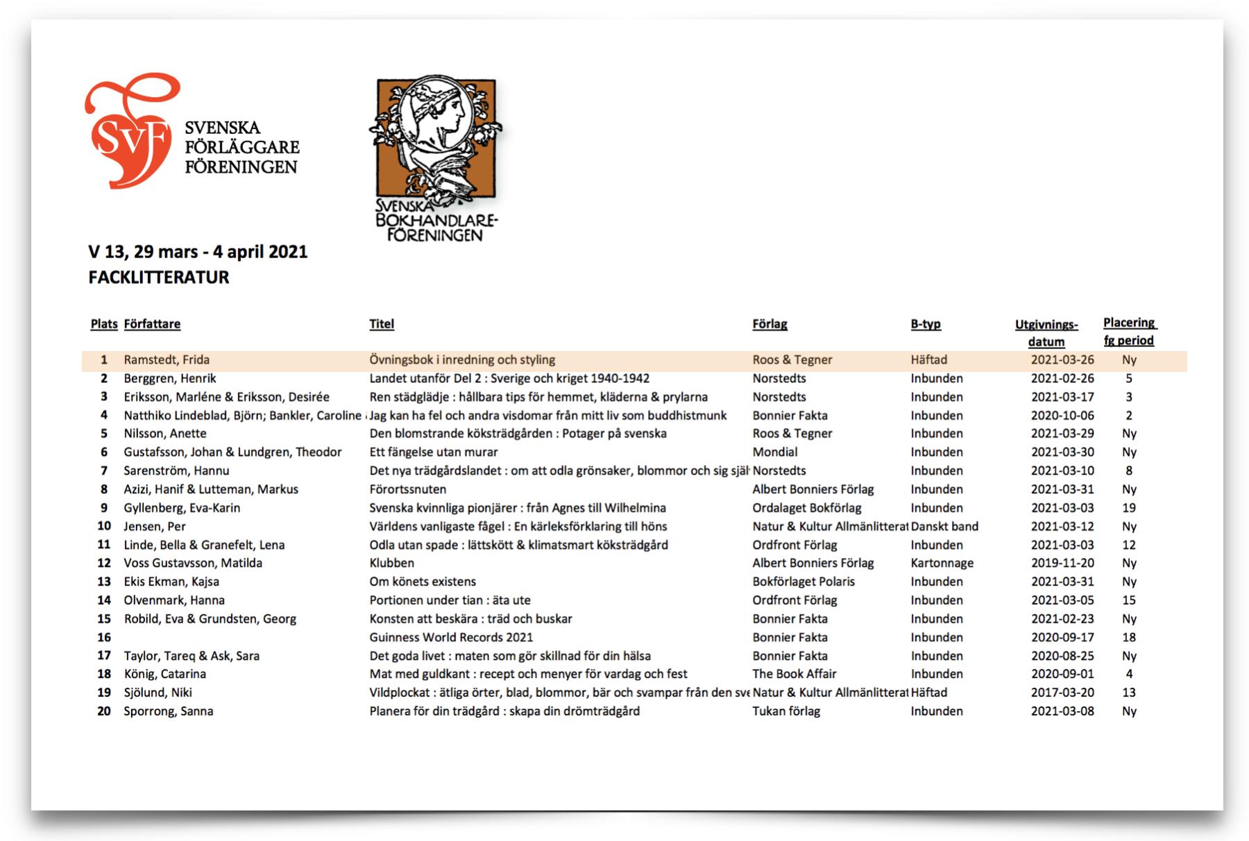 Övningsbok inredning säljstatistik